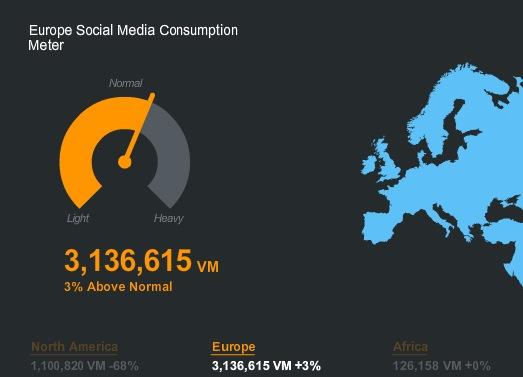 Social media usage in Europe
