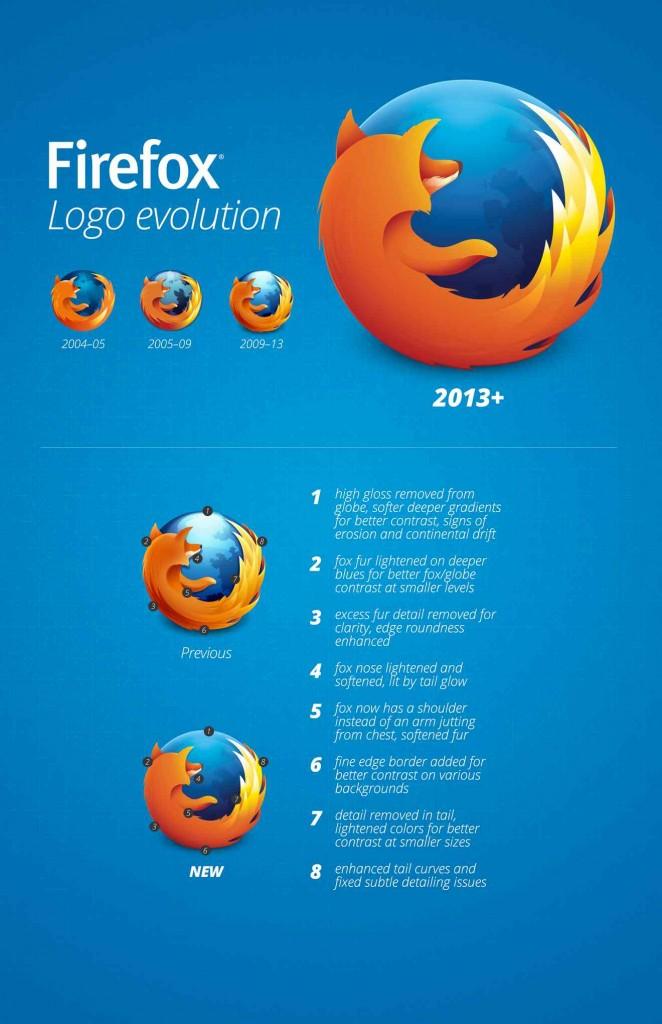 Evolution of the Firefox logo